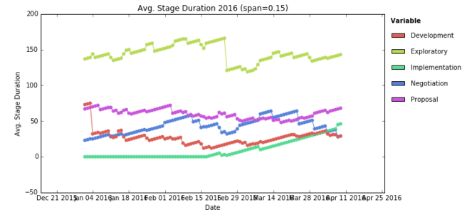 apd_stages