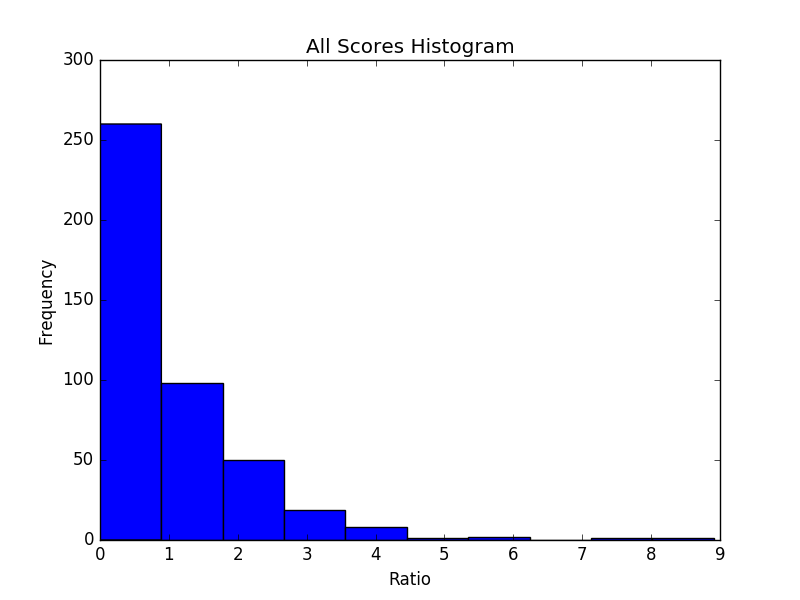 politeness histogram - all scores